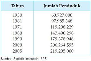 Perkembangan Jumlah Penduduk Indonesia Tahun 1930 - 2006