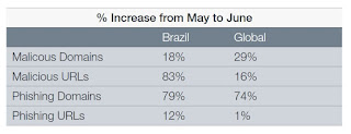 Source: Fortinet FortiGuard Eye of the Storm report. Percentage increase in threats in Brazil from May to June 2016 compared against global percentage increases. Or note are the increases for malicious URLs and phishing URLs.