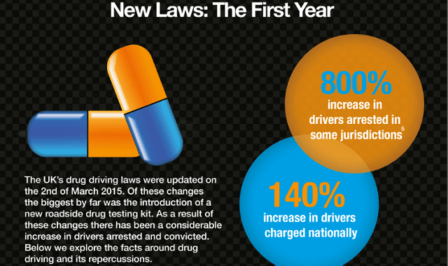 """Road Trippers"" Drug Driving in the UK"