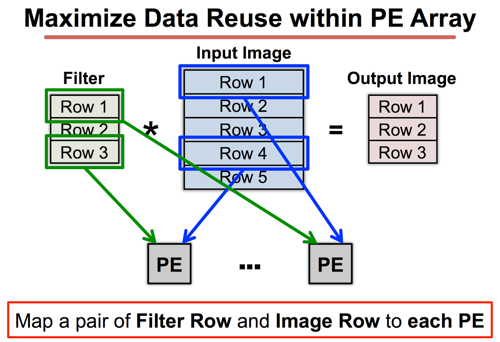 Mitnvidiaeyeriss an energy efficient reconfigurable convolutional reuse within pe array data delivery with on chip network baditri Choice Image