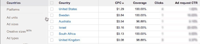 One of the factors that determine the increase of the income of a Google Adsense publisher is the CPC