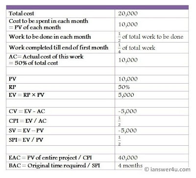 earned value analysis calculation chart example, Earned value management