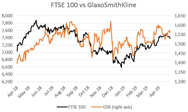 FTSE 100 vs GlaxoSmithKline April 2018 to April 2019