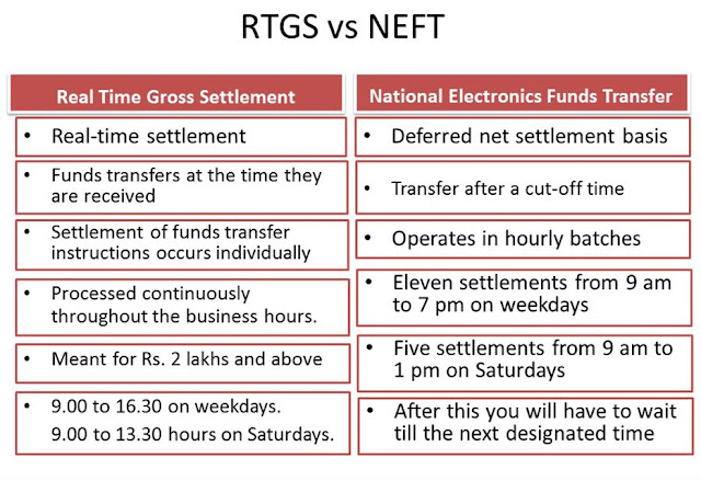 neft and rtgs me diffirent