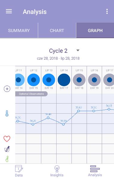 [Wykres cyklu w aplikacji mobilnej FEMM]