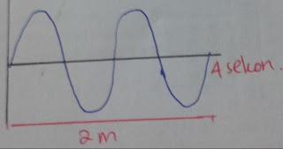 contoh soal cepat rambat gelombang dan jawabannya