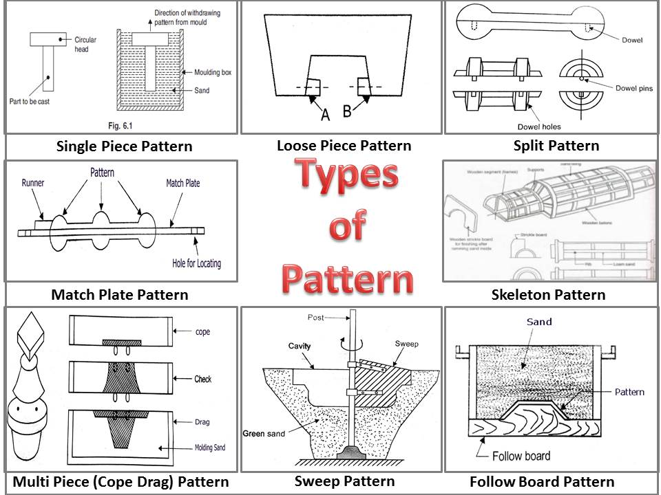 What is Pattern? What are Different Types of Pattern
