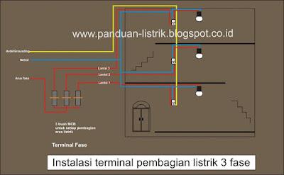 Instalasi terminal pembagian listrik 3 fase