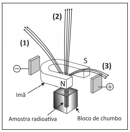 Amostras radioativa - Bloco de chumbo