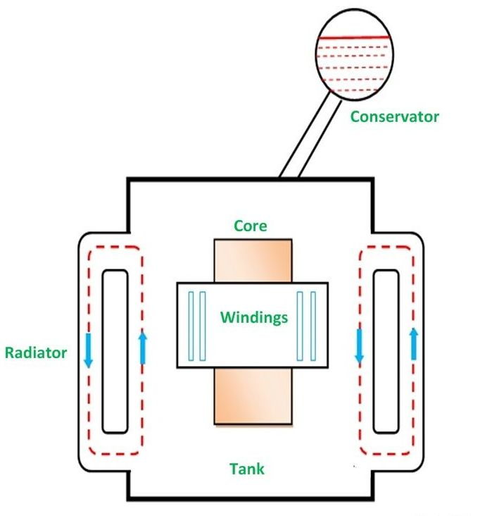what are the types of cooling methods in transformers Wiring-Diagram Onan Genset