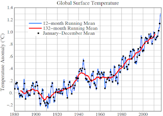 Global surface temperature relative to 1880-1920 based on GISTEMP analysis (mostly NOAA data sources, as described by Hansen, J., R. Ruedy, M. Sato, and K. Lo, 2010: Global surface temperature change. Rev. Geophys., 48, RG4004.  We suggest in an upcoming paper that the temperature in 1940-45 is exaggerated because of data inhomogeneity in WW II. Linear-fit to temperature since 1970 yields present temperature of 1.06°C, which is perhaps our best estimate of warming since the preindustrial period.