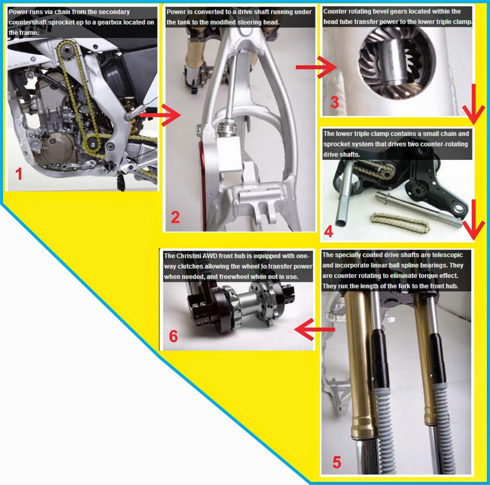 motor all wheel drive