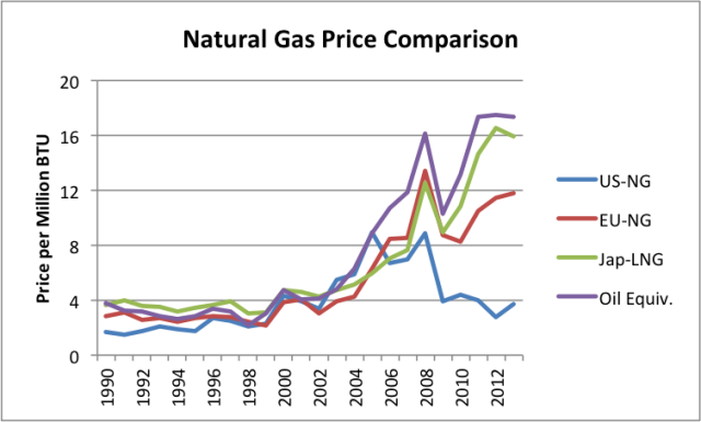 6+natural gas price comparison Tverberg: LAssurdità dellExport di Gas Naturale USA