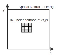 The Basics of Spatial Filters | Chris Walker's Tech Blog