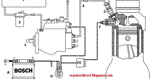 Sistem Bahan Bakar Diesel Dengan Pompa Distributor