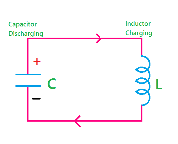 Astounding What Is Oscillator Types And Applications Of Oscillator Etechnog Wiring Cloud Tziciuggs Outletorg