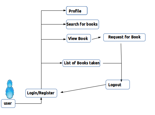 Django models and database schema design library management user flow diagram ccuart Image collections