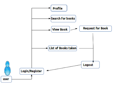 library management user flow diagram
