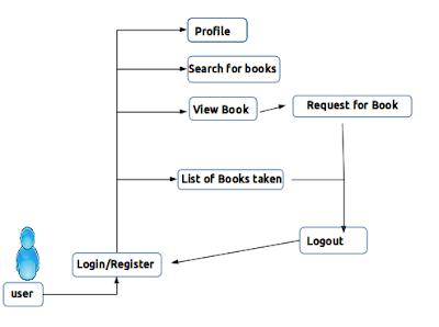 library management user flow diagram