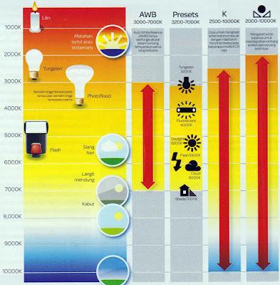 Temperatur Warna dan Skala Kelvin