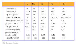 Tabel sifat fisis unsur-unsur alkali