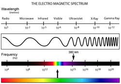 The Electro Magnetic spectrum