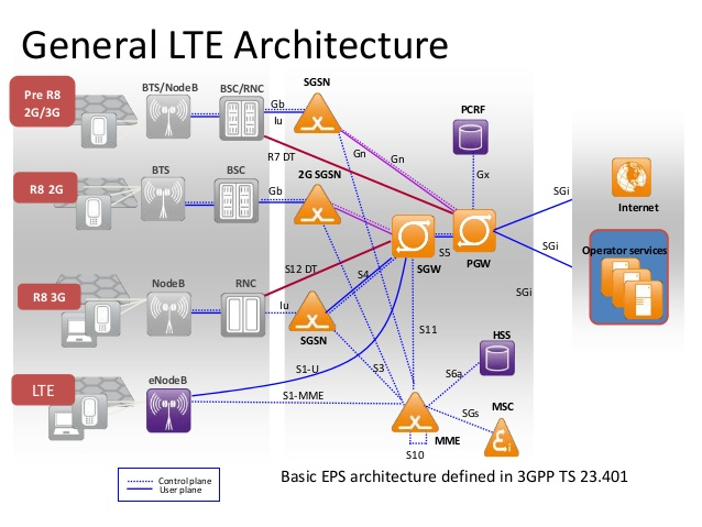 4g lte networks modulation technique cell planning for Architecture 4g lte