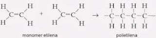 Pengertian Reaksi Polimerisasi Adisi