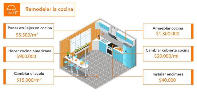Cuanto Cuesta Montar Una Cocina | Cuanto Cobran Los Maestros En Chile Paislobo Prensa Www Paislobo Cl