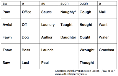 Practice American English Vowel Sounds