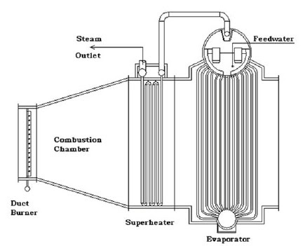 Steam Boiler: HRSG Components