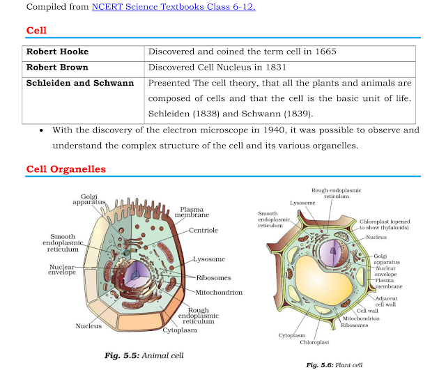 Biology Short Notes for Competitive Exams