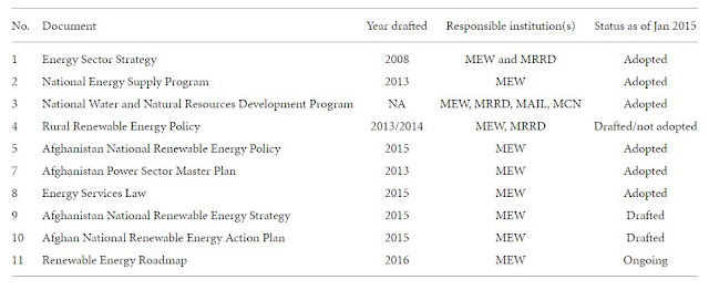 Table 1: Renewable energy development related documents in Afghanistan