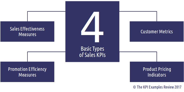 List Of Key Indicators For Sales Key Performance Indicators
