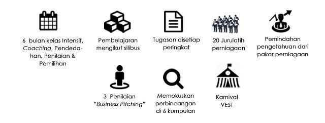 Varsity Entrepreneurship Skills and Talents VEST