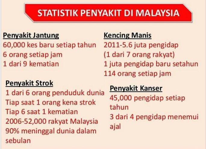 STATISTIK PENYAKIT DI MALAYSIA