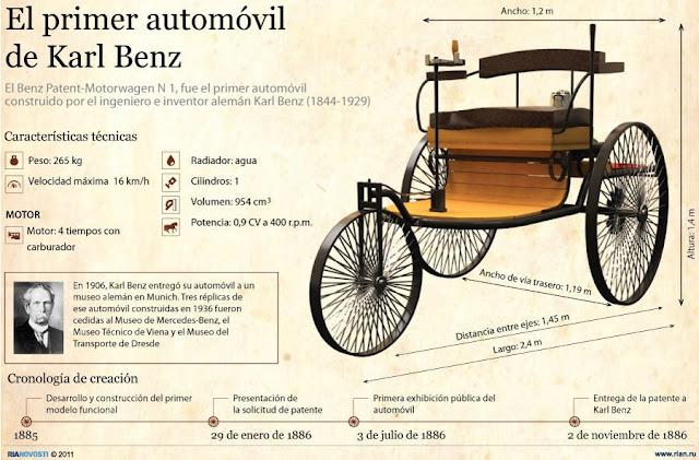 El primer automóvil de krl Benz infografía