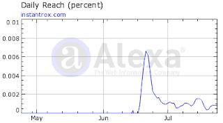 График снижения Alexa
