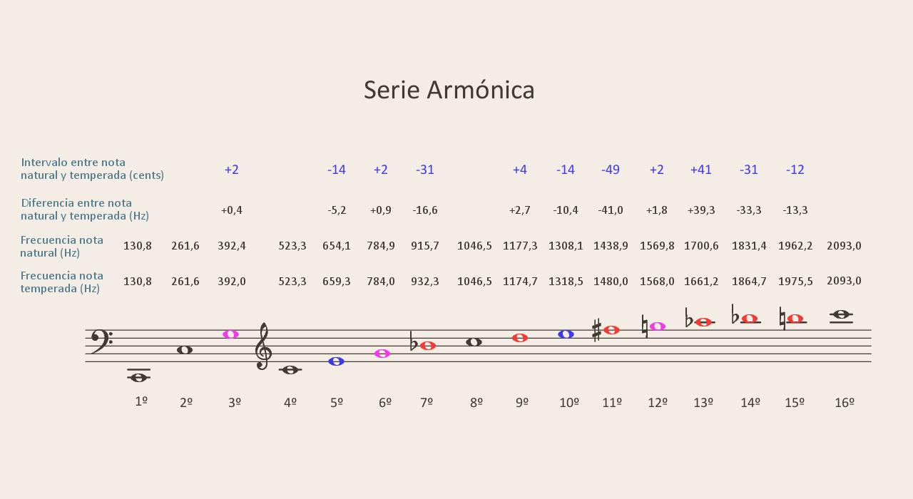 Figura 6. Serie armónica con fundamental en do2 y diferencias entre las notas naturales correspondientes a cada armónico y las temperadas.