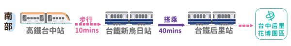 搭乘高鐵至台灣燈會后里展區