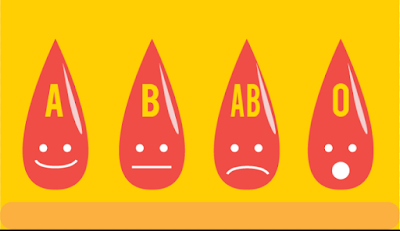cara mengetahui golongan darah dari sifat,mengetahui golongan darah dari tanggal lahir,cara mengetahui golongan darah dari fisik,cara mengetahui golongan darah tanpa tes dna,
