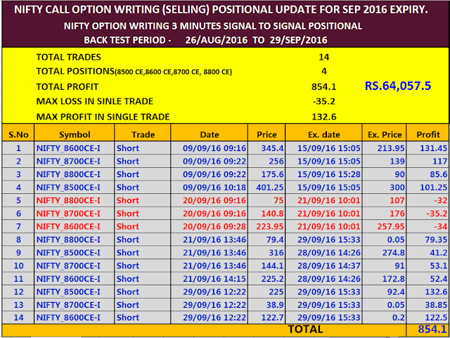 About trading stock option strategies in indian market filetype pdf