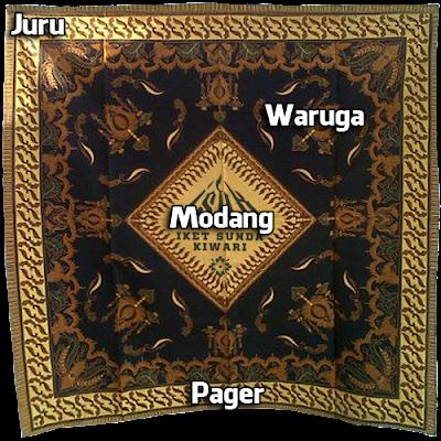 Struktur Bagian dan Motip Iket Kasundaan