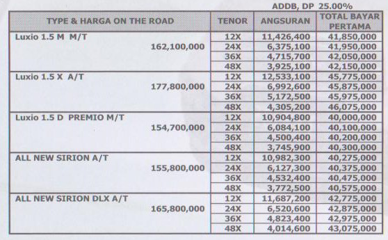 List Harga Paket Kredit Kendaraan Daihatsu PT Oto Multiartha - All New Xenia, Sirion, Terios, Ayla, Gran Max, Luxio
