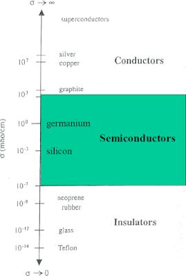 pengertian semikonduktor
