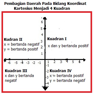 Tutorial menjawab soal tentang memahami posisi suatu titik terhadap untuk lebih jelasnya perhatikanlah gambar berikut ccuart Gallery