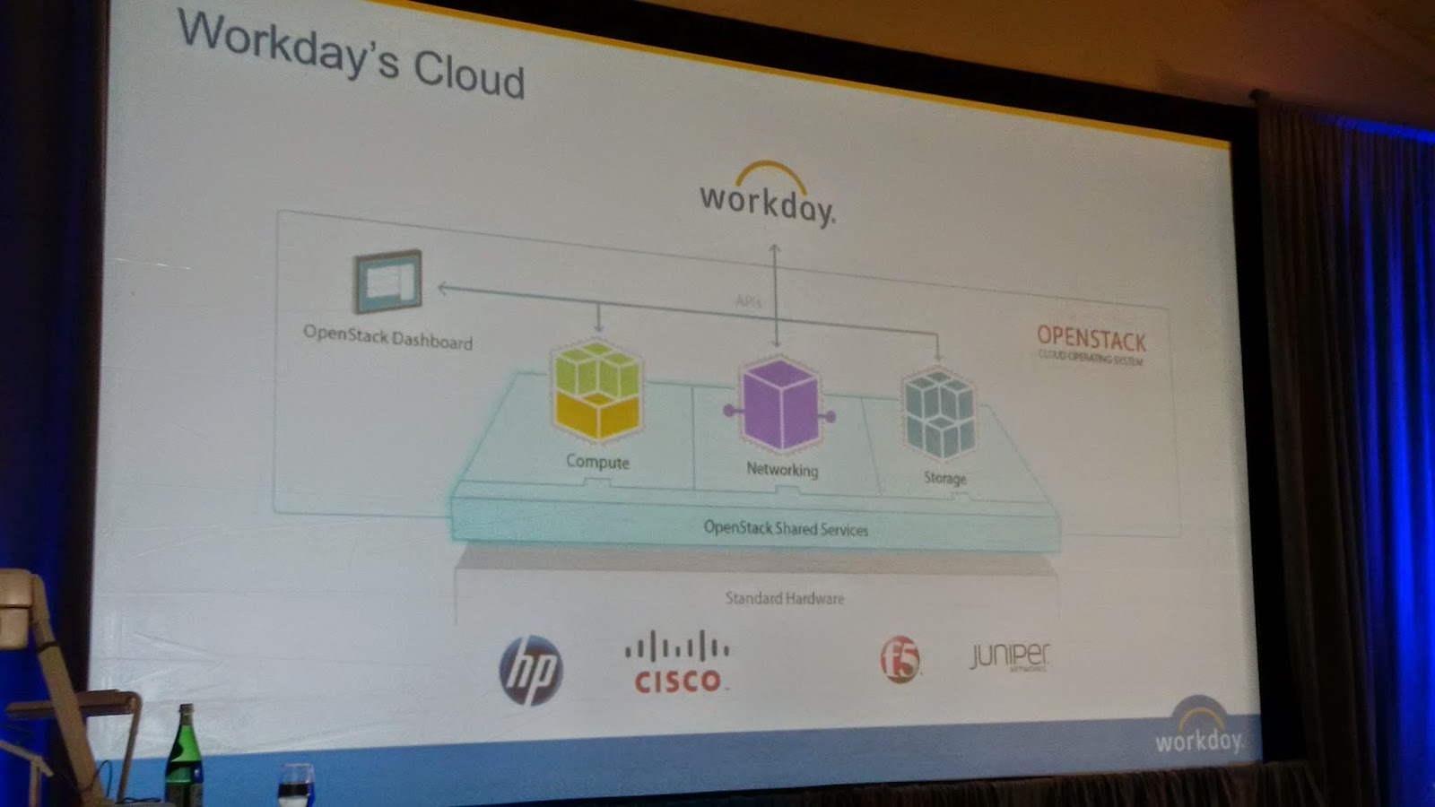Progress Report - Workday supports more cloud standards - but work
