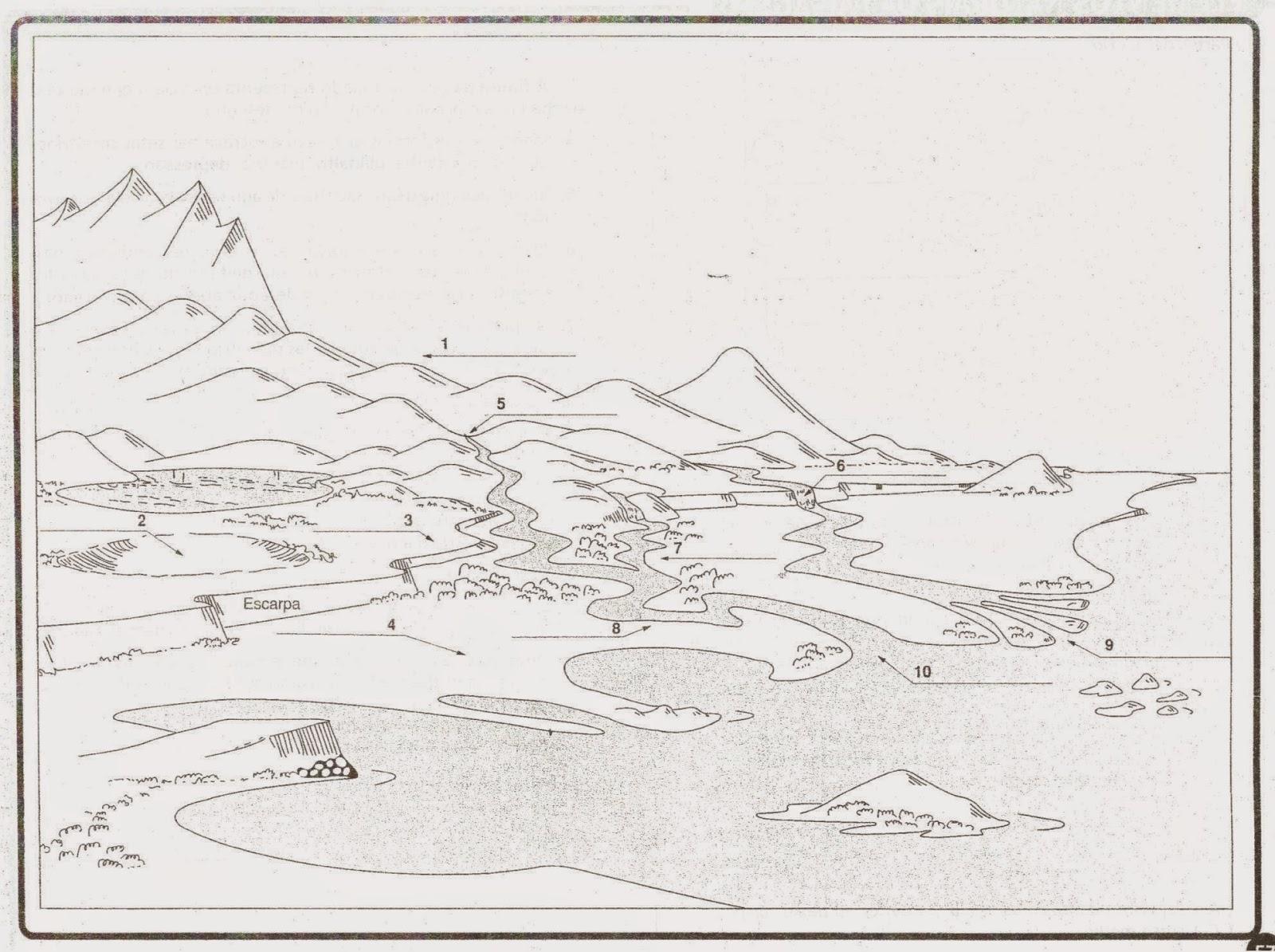 Professor wladimir geografia maquete das formas de relevo - Maneras de pintar ...