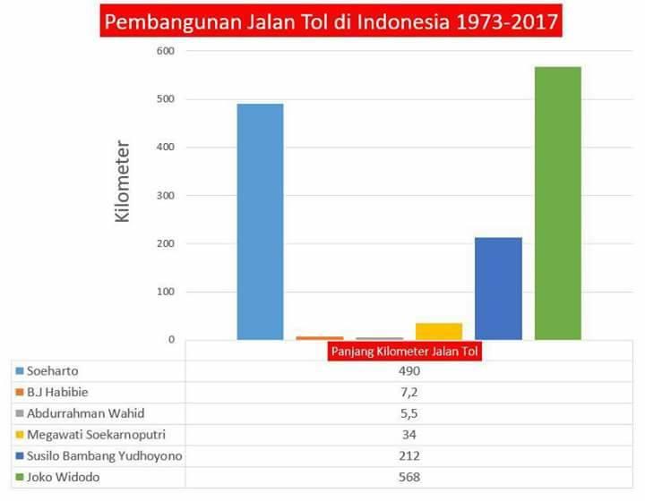 Pembangunan Jalan Tol Di Indonesia