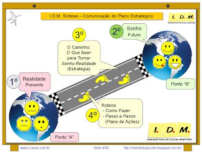 Metodologia IDM Innovation Decision Mapping Planejamento Estratégico Colaborativo Engajamento Curso Treinamento Workshop Tomada de Decisão Facilitação Inovação Liderança